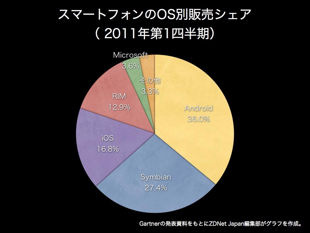 グラフ:スマホ市場ではAndroidがシェア躍進、iOSが販売倍増