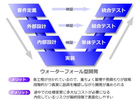 110525_agile01b_460x340.jpg