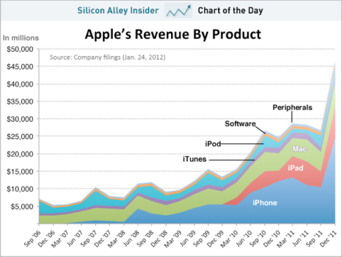 CHART OF THE DAY: Apple, The iPhone Company