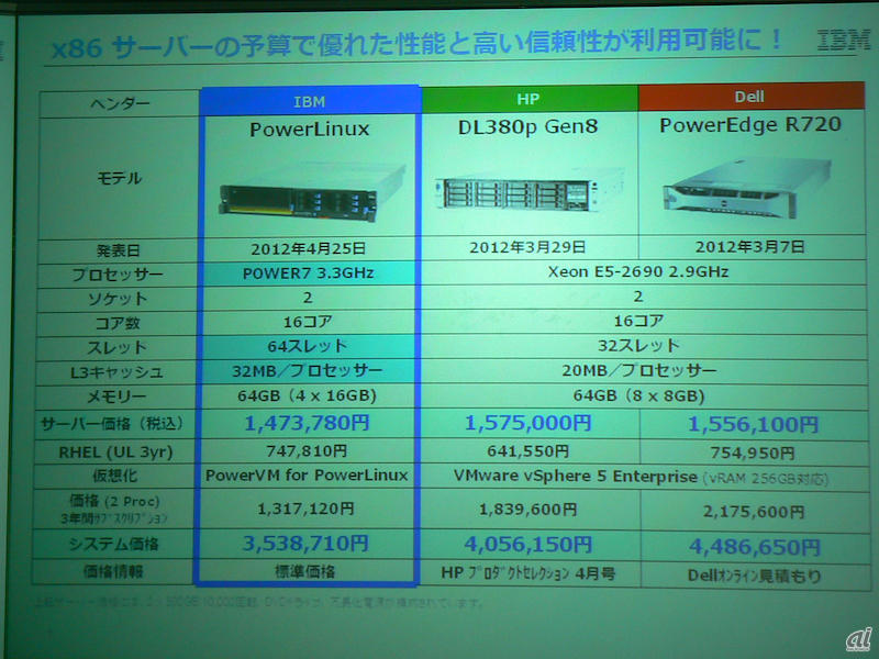 IBM(PowerLinux 7R2)、HP(DL380p Gen8)、Dell(PowerEdge R720)を比較