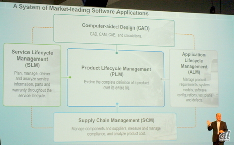 PLMを中心に、CAD(Computer-Aided Design)、SLM(Service Lifecycle Management)、ALM(Application Lifecycle Management)、SCM(Supply Chain Management)をつなぐ