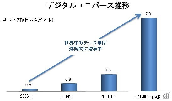 出所:IDC's Digital Universe Study, sponsored by EMC をもとにDTC作成