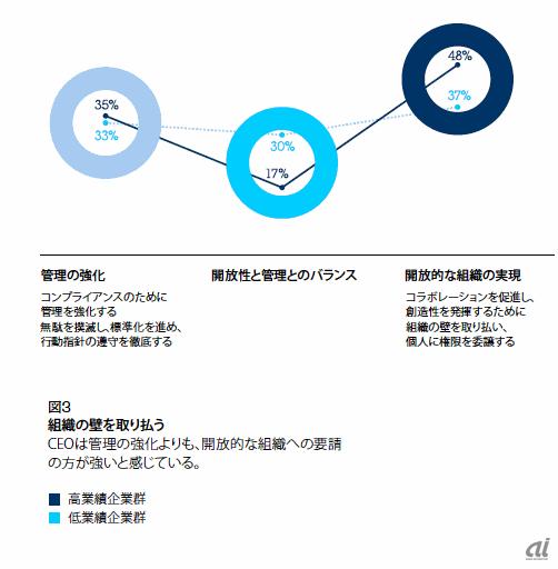 CEOは管理から開放へ(出典 : IBM Global CEO Study 2012)