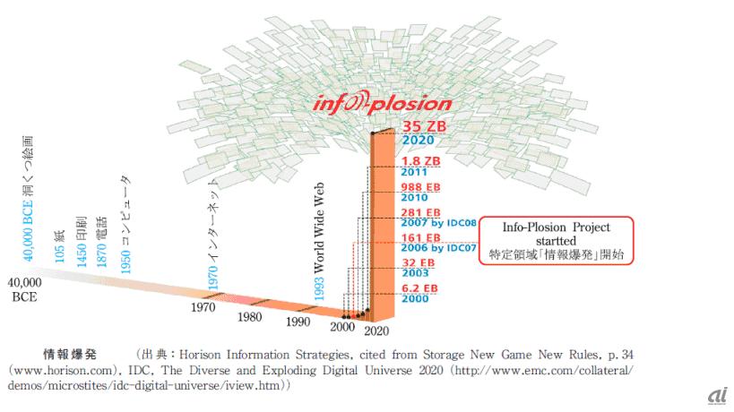 人類史における情報量の変化 (出典 :「情報爆発のこれまでとこれから」電子情報通信学会誌 Vol.94 No8 2011)