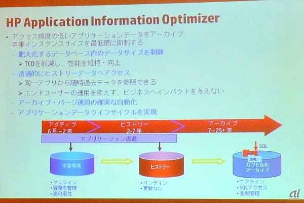 HP Application Information Optimizer(AIO)の概要