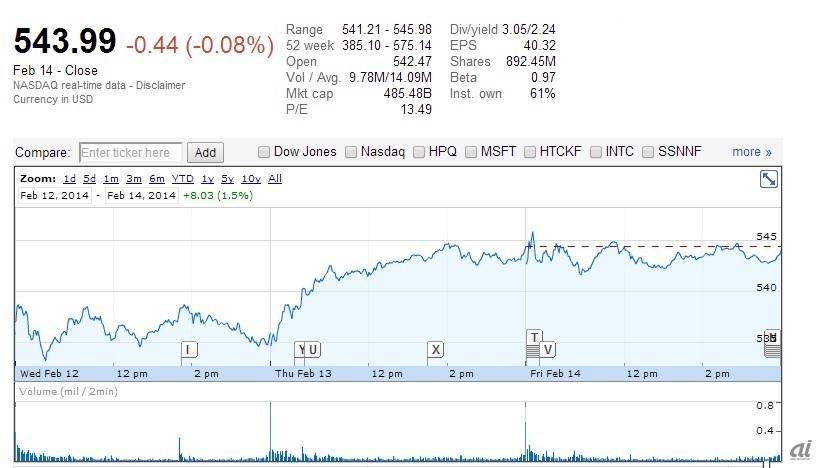 高級ブランドvsハイテク企業--アップルの2つの側面