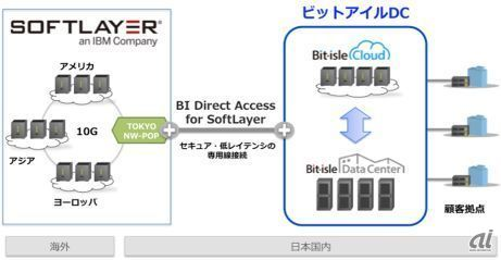 BI Direct Access for SoftLayer概要図