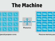 新コンピュータ設計「The Machine」めぐりHPとデルが舌戦