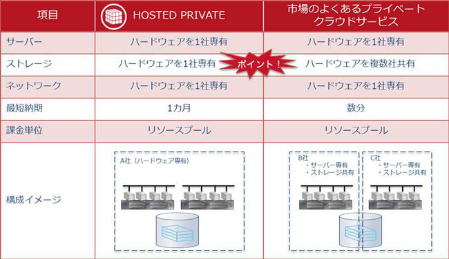 HOSTED PRIVATE Serviceと既存サービスの違い