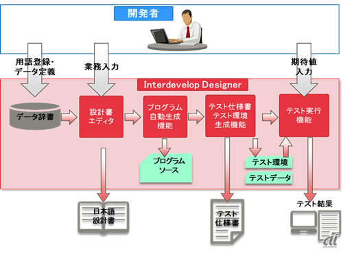 Interdevelop Designerのイメージ