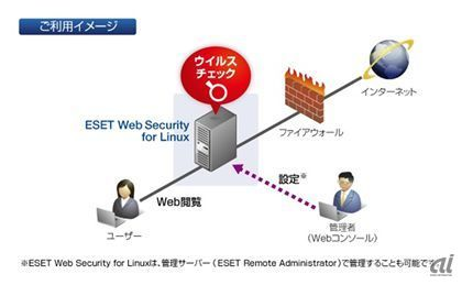 ESET Web Security for Linuxの概要