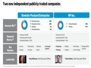HPの会社分割、賢明と思える5つの理由--米ZDNet.com編集長が語る