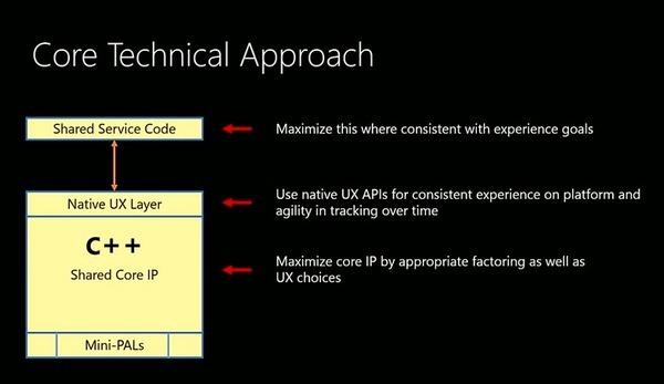 「Office」のクロスプラットフォーム開発を成功へ--開発者が明かすマイクロソフトの挑戦