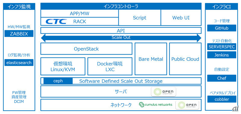 Open Cloud Packageのアーキテクチャ