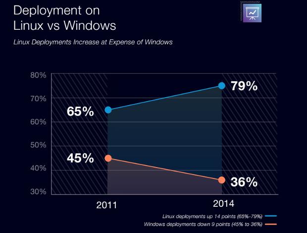 進む大企業のlinux導入 Windowsのシェアは減少 Zdnet Japan