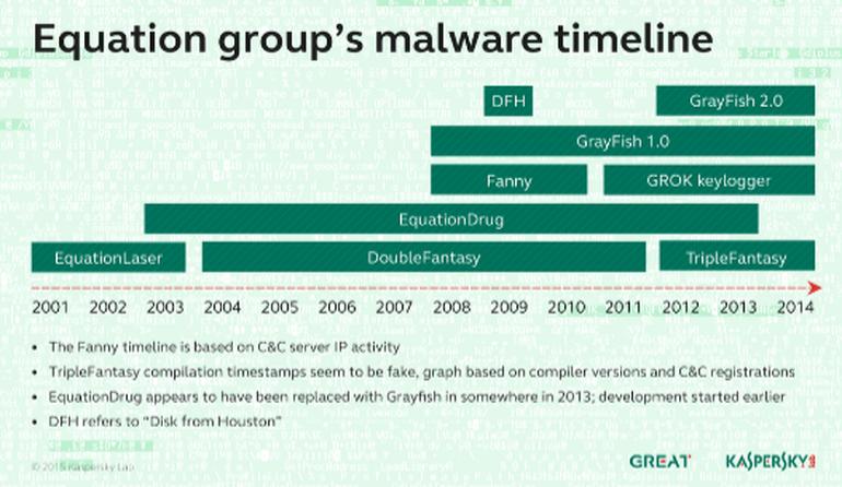 世界で最も高度かつプロのサイバー攻撃集団the equation group その正体
