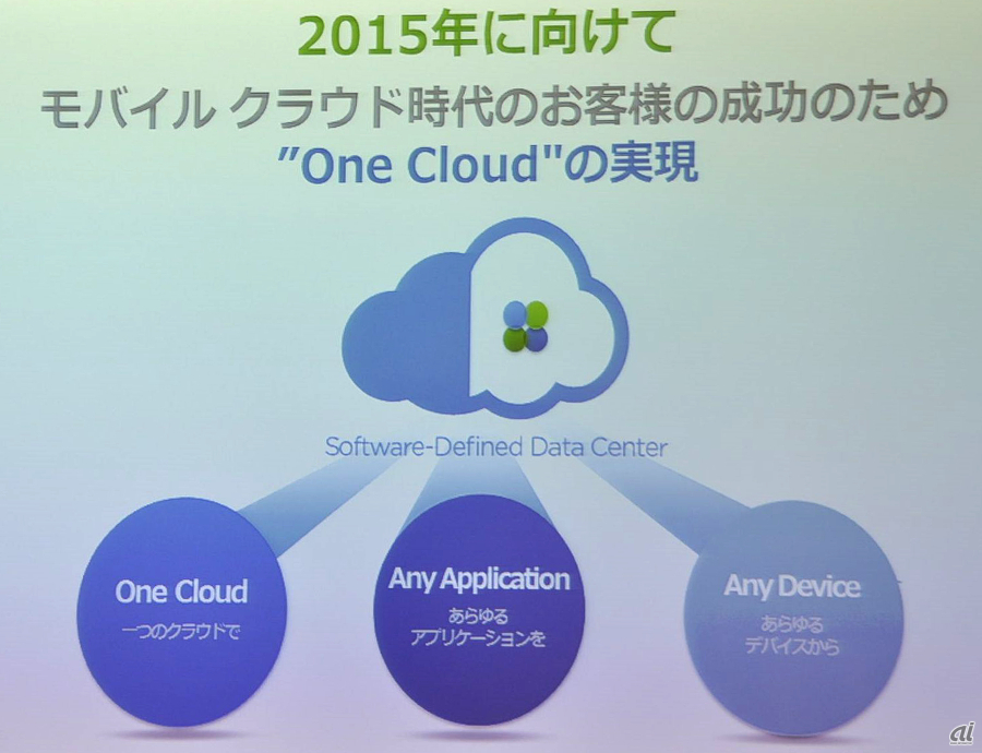 One Cloud, Any application, Any Device