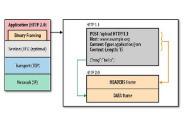 ウェブを高速化する「HTTP/2」を知る
