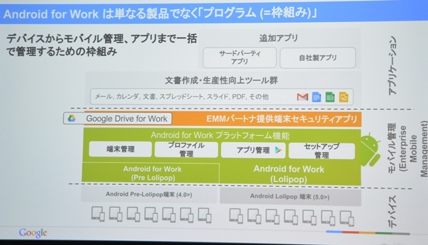 Android for Workの仕組み
