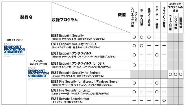 Endpoint Protectionの製品構成