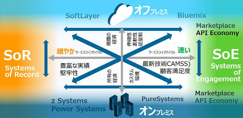 ISO  2015 版改訂に伴う マネジメントシステムの構築