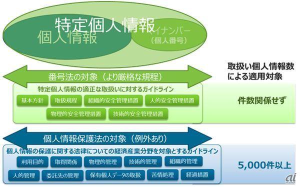 特定 個人 情報 と は 「個人情報」と「特定個人情報」 ~正しい理解のために~