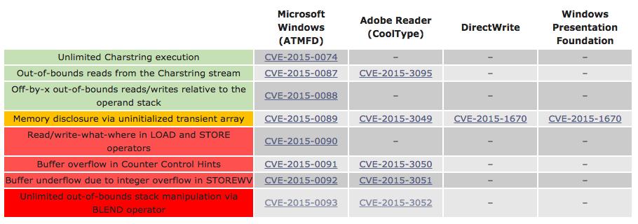 windows と adobe reader のフォント管理システムに深刻な脆弱性