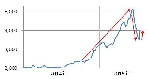 「急落株」の画像検索結果