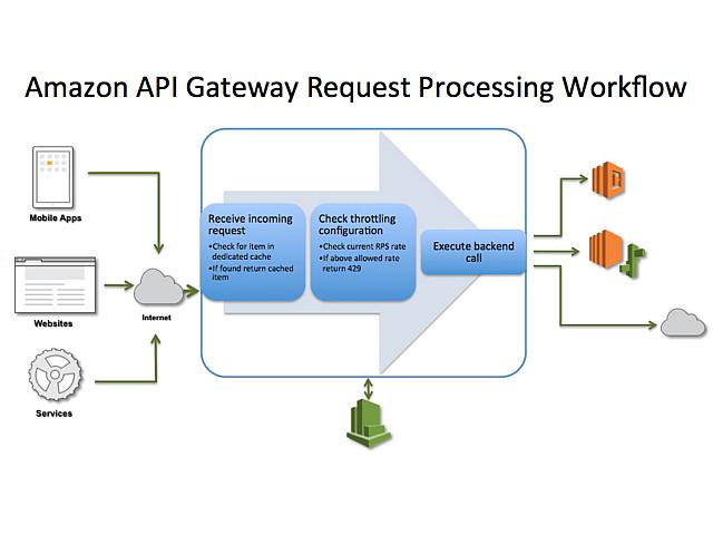 「Amazon API Gateway」が大きな意味を持つ理由--その可能性を考察 - ZDNet Japan