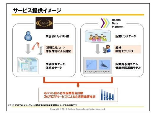 ライザップ、医療ビッグデータサービスを開始へ - ZDNet Japan