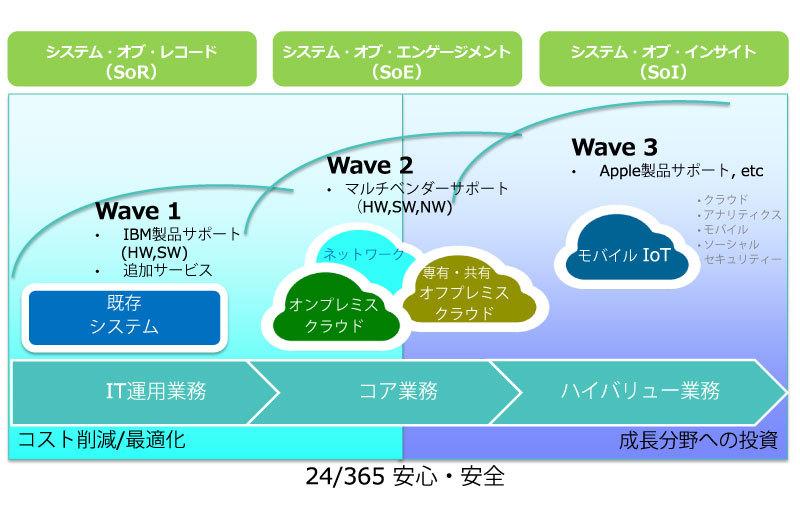 日本IBMの組織図をご存知の方、教えて下さい -日 …