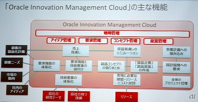新サービス「Oracle Innovation Management Cloud」のイメージ