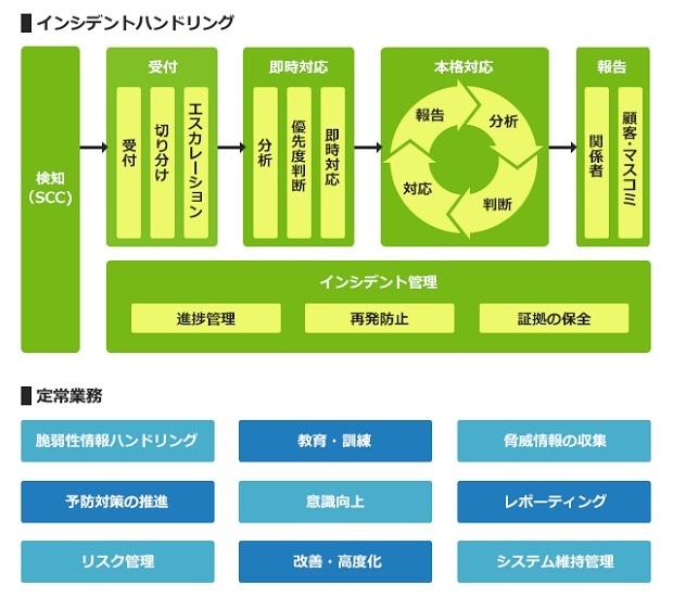 CSIRT構築の最前線(後編)--業務の全体像