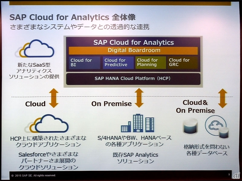 Cloud for Analyticsの全体像