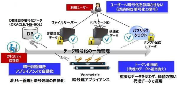 Vormetric Data Security Platformの仕組み