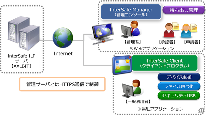 InterSafe ILP powered by AXLBOXの利用イメージ
