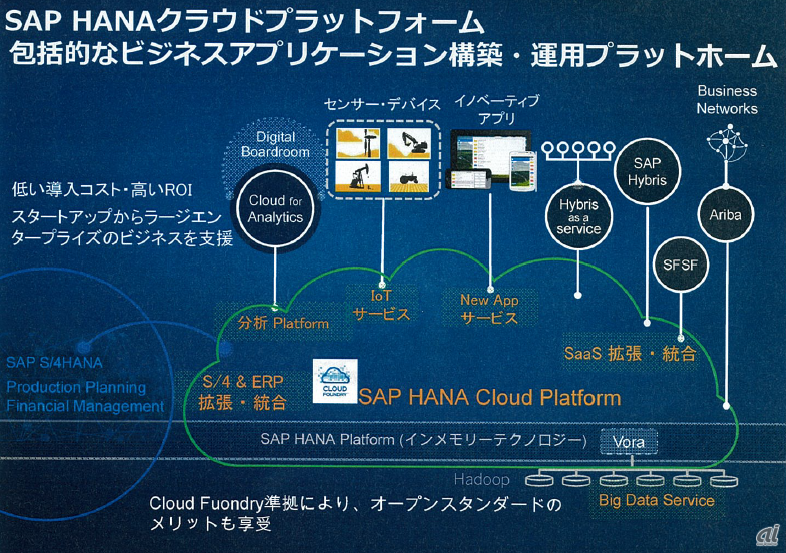 SAP HANA Cloud Platformのイメージ図