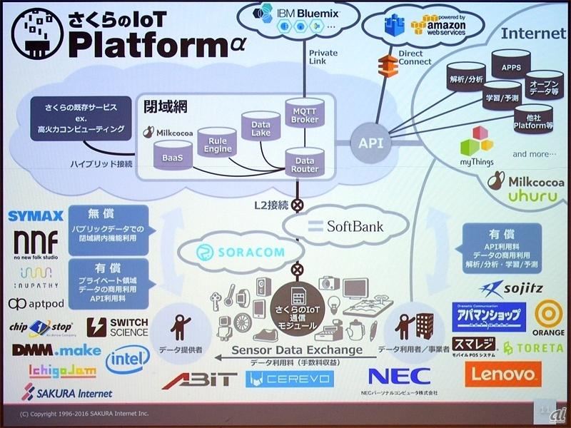 図:さくらのIoT Platformのシステム構成と参加パートナーの例
