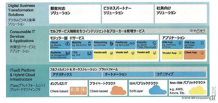 Enterprise IT as a Serviceのサービス一覧