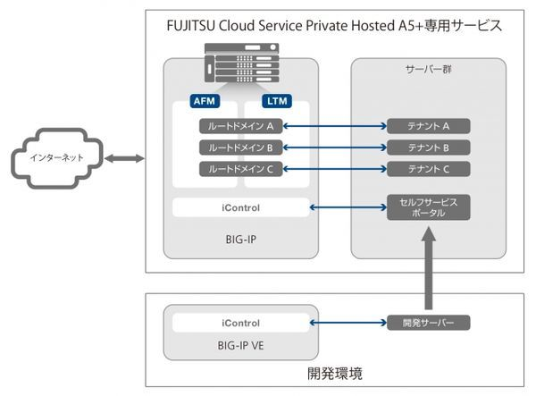 Private Hosted A5+のデータセンター構成イメージ図