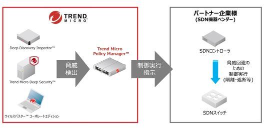 Trend Micro Policy Managerの連携イメージ