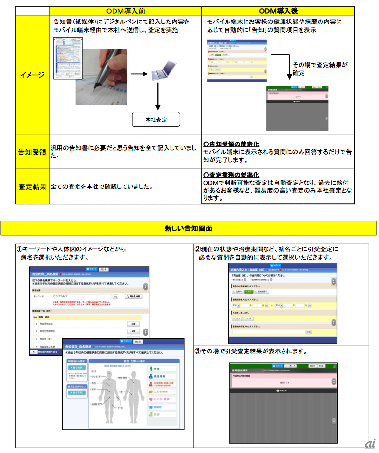IBM Operational Decision Manager導入前後を比較