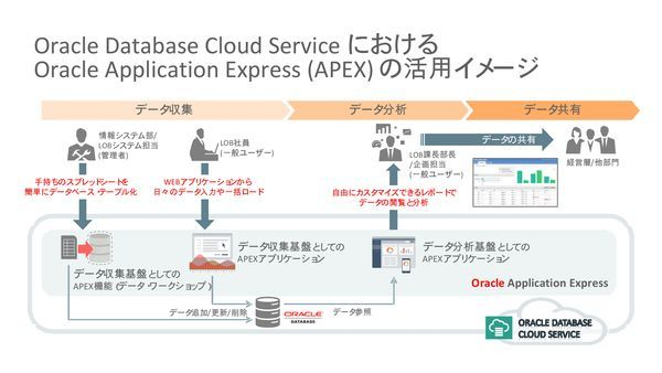 Database Cloud ServiceでのAPEX活用イメージ