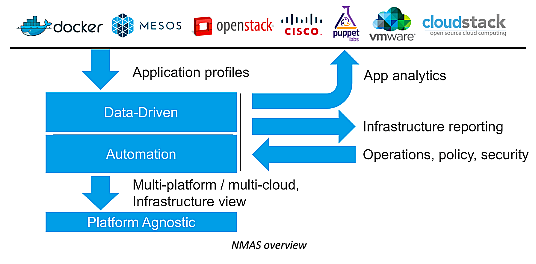 NetScaler Management and Analytics System(NMAS)