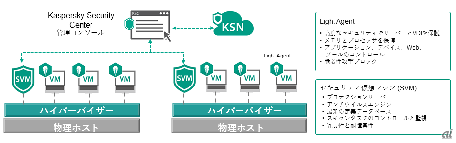 Kaspersky Security for Virtualization Light Agentの構成(カスペルスキー提供)