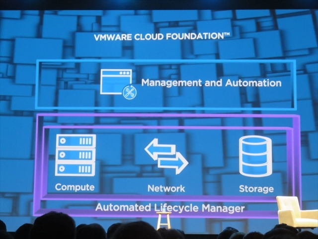Cross-Cloud Architectureを構成する「VMware Cloud Foundation」