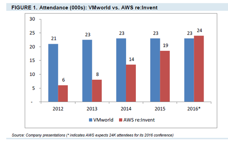 VMworld vs. AWS re:Invent参加者