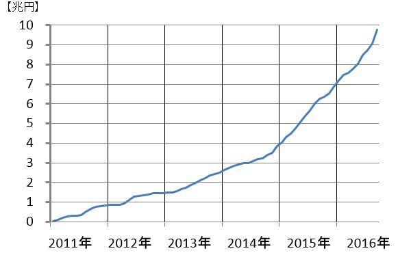 【経済】株価300円超上昇し、今年の最高値を更新 [無断転載禁止]©2ch.netYouTube動画>28本 ->画像>13枚