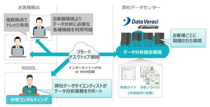 Data Veraci@absonneの利用イメージ