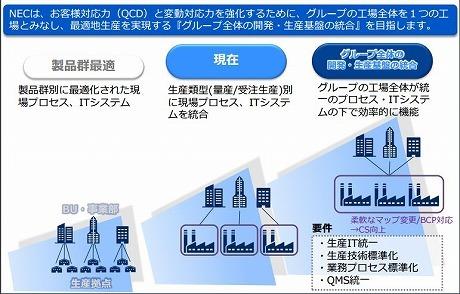 開発生産プロセス/システム標準化の概要